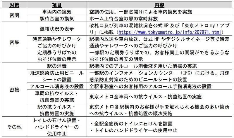 東京メトロの新型コロナウイルス感染症の対策一覧